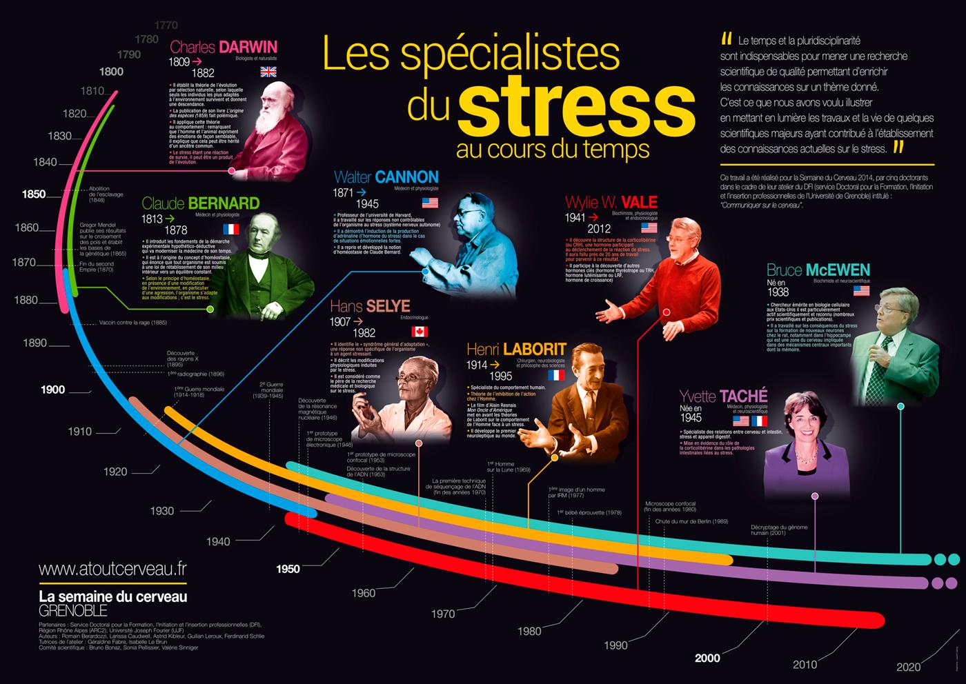 SdC-Affiche Frise stress